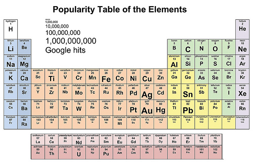 How popular is your element akshat rathi xkcd inspires many people now it has inspired a periodic table geek urtaz Images