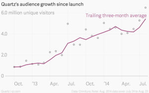 quartz-s-audience-growth-since-launch-unique-visitors-trailing-three-month-average_chartbuilder